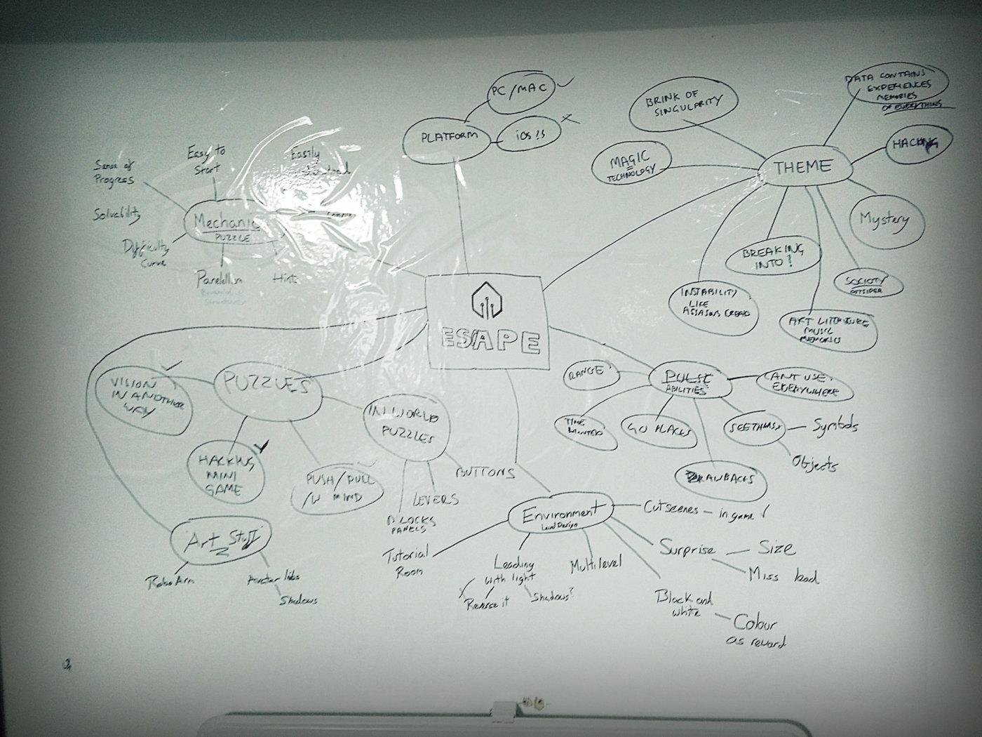 NOAH Mind Map